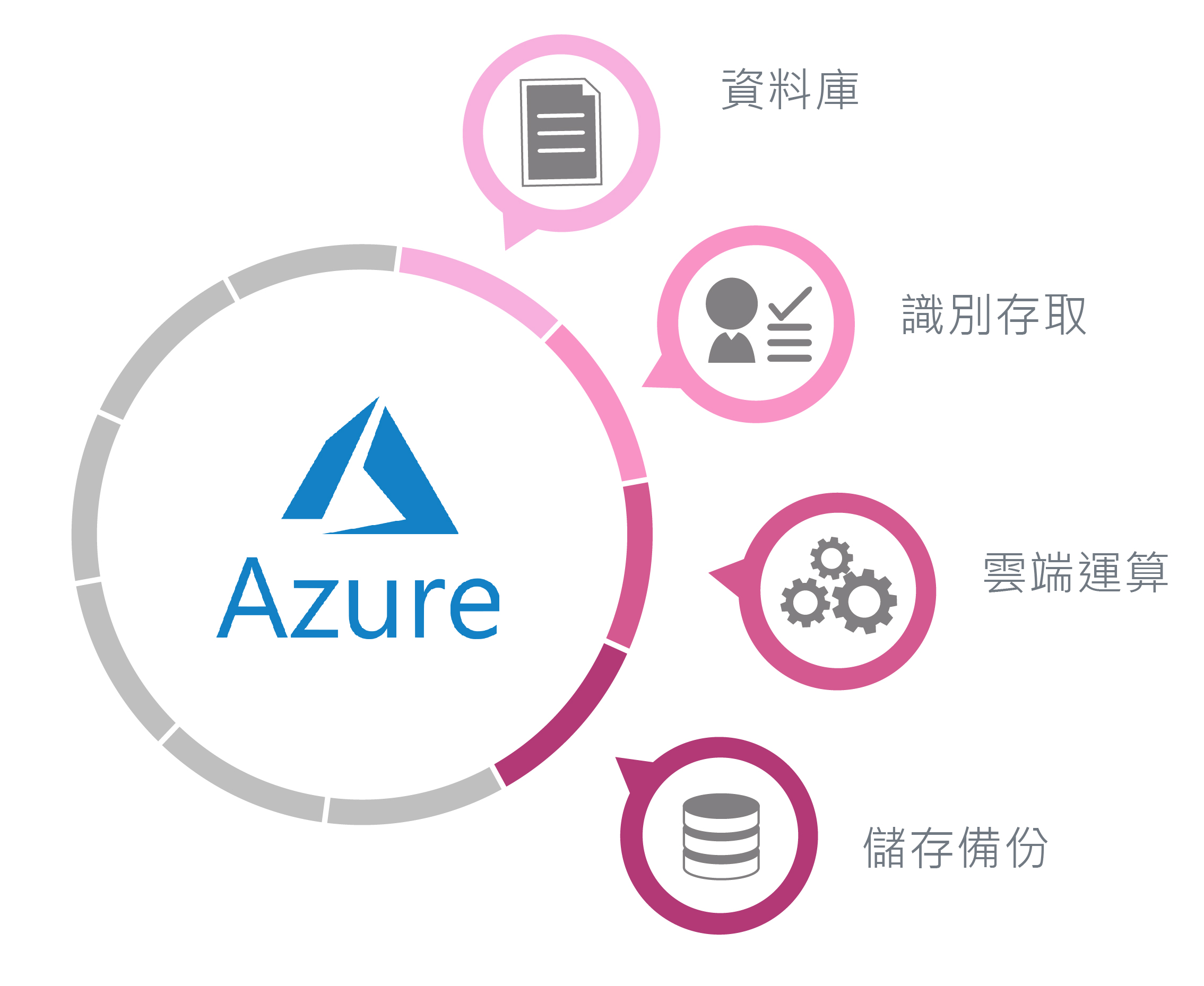 Azure Cloud 數位通國際
