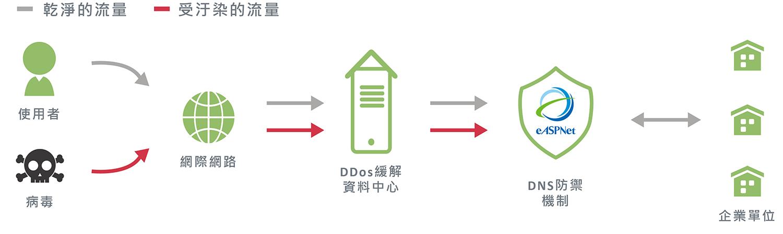 DNS DDoS 防護 數位通國際