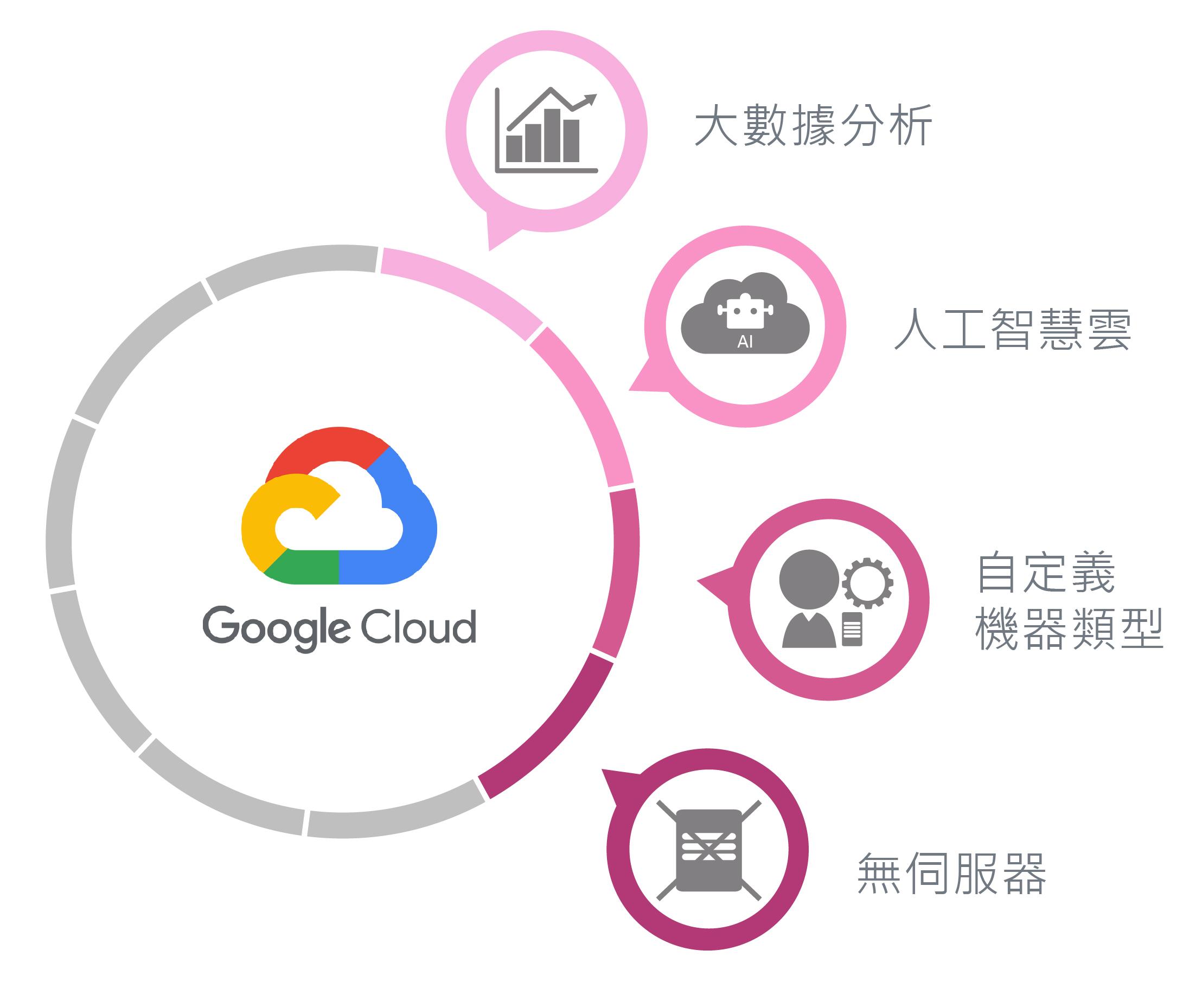 Google Cloud 數位通國際