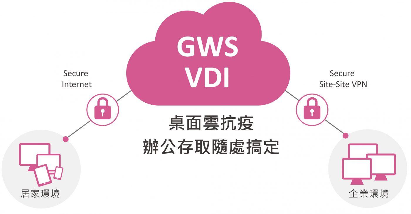 VDI虛擬桌面 數位通國際