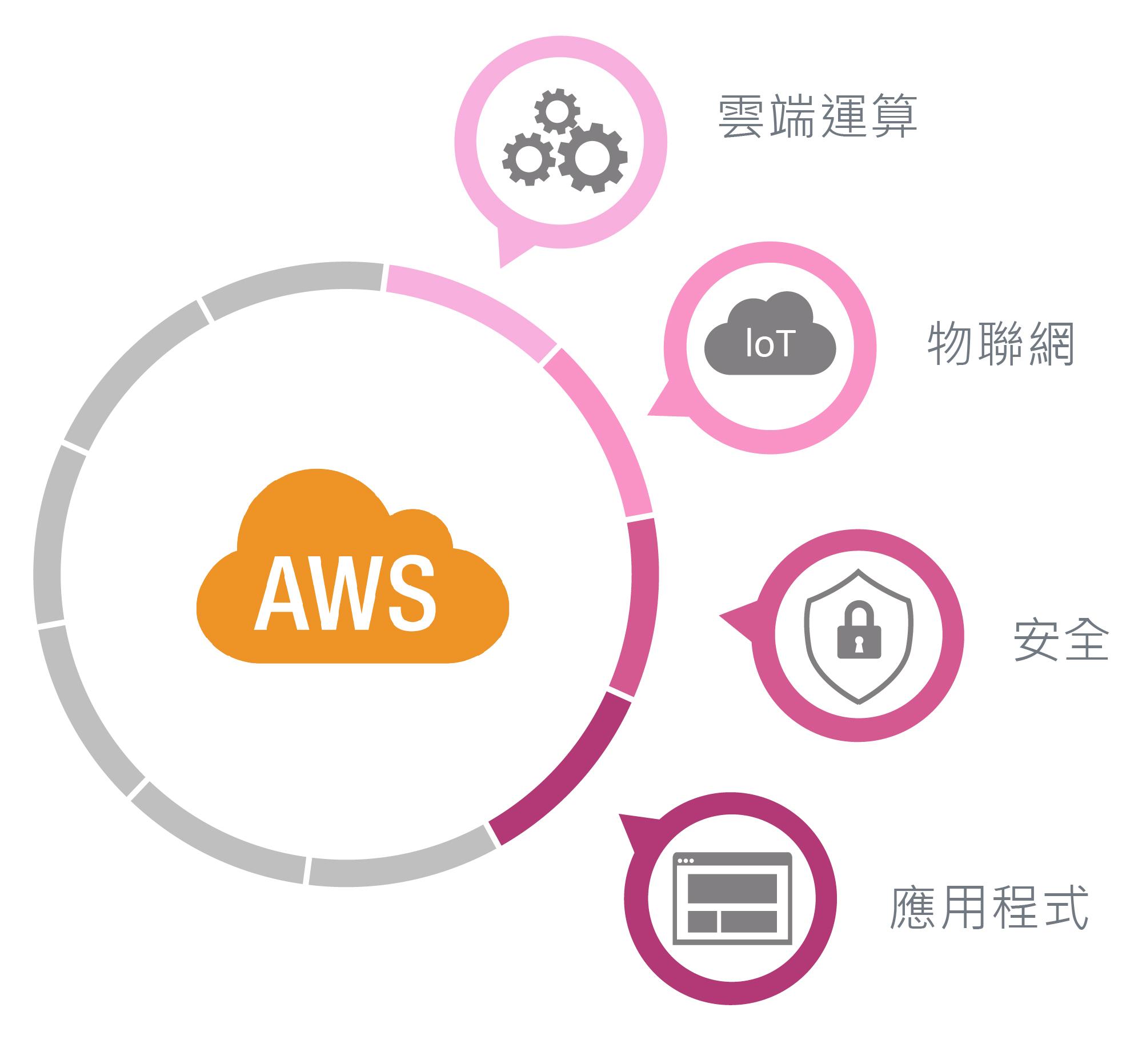 AWS Cloud 數位通國際