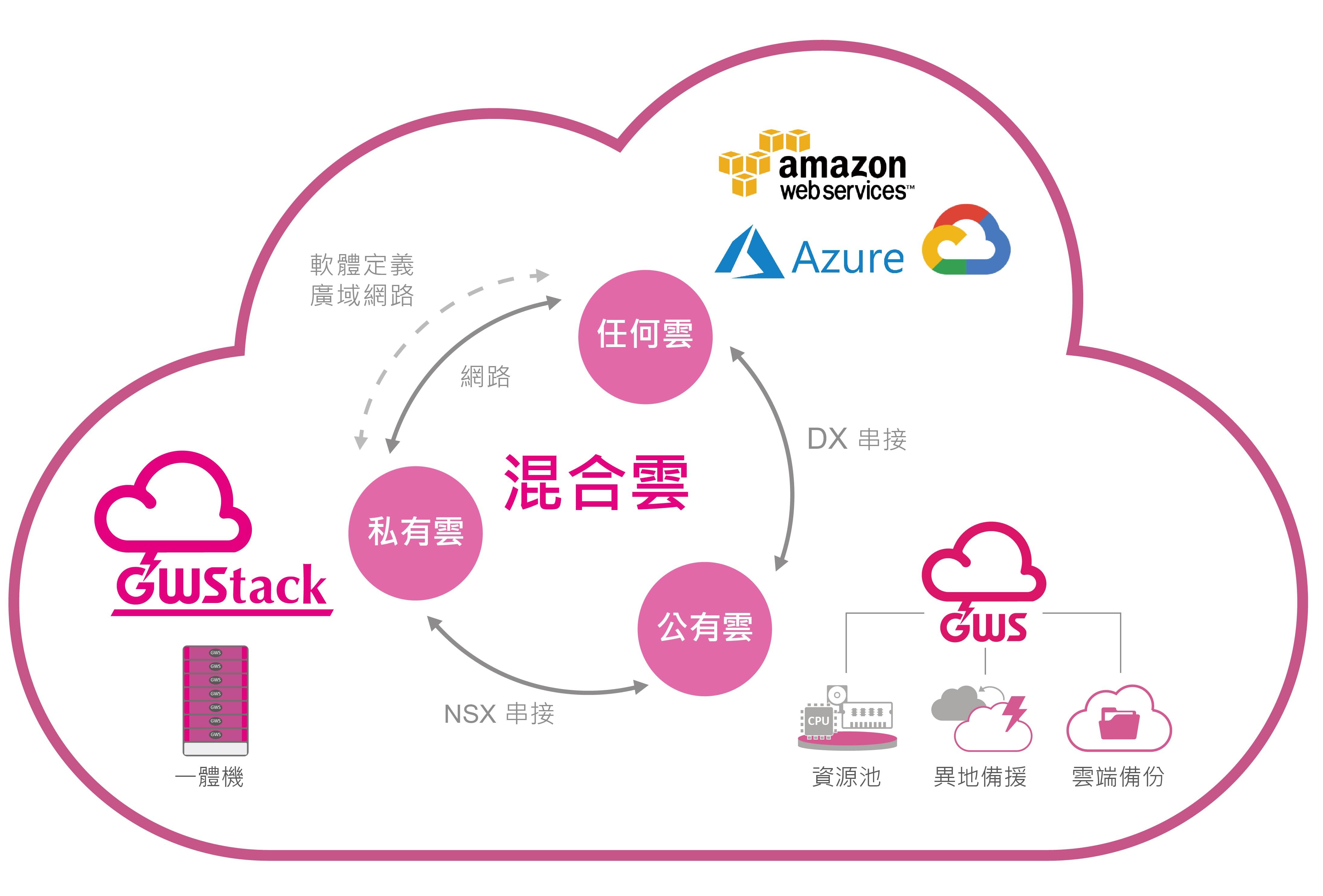 GWS 混合雲架構 數位通國際